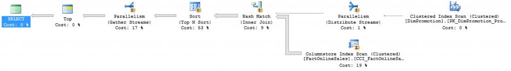 Top Sort Iterator in Batch Mode