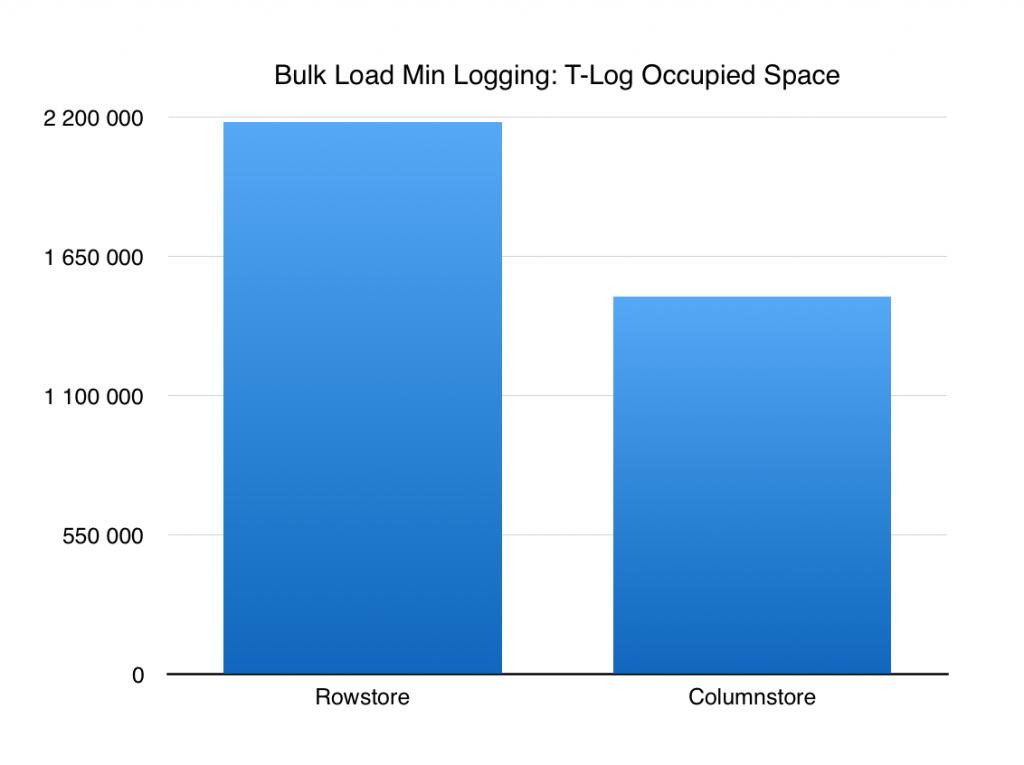 bulk-load-min-logging-rowstore-vs-columnstore-in-sql-server-2016