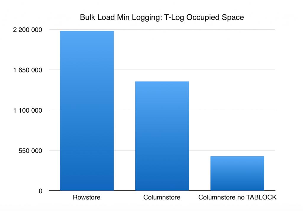 bulk-load-min-logging-rowstore-vs-columnstore-in-sql-server-2016-with-no-tablock