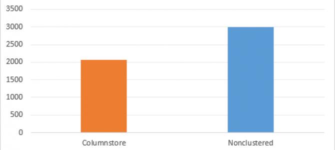 "Columnstore Indexes – part 90 (""In-Memory Columnstore Improvements in Service Pack 1 of SQL Server 2016 "")"